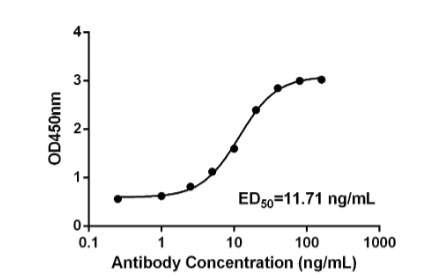 Fig.1 Response curve of CBMAB-CR005LY antibody against SARS-CoV-2 spike protein.
