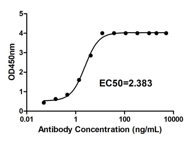 Fig.2 ELISA analysis.
