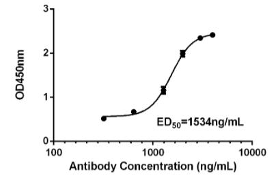 Fig.1 Response curve of CBMAB-R0118-FY against  SARS-CoV-2 N.